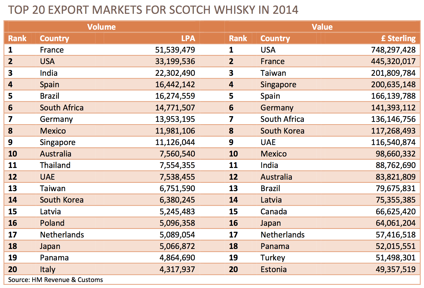 Top 20 Export Mkts for Scotch Whisky in 2014 (Table)