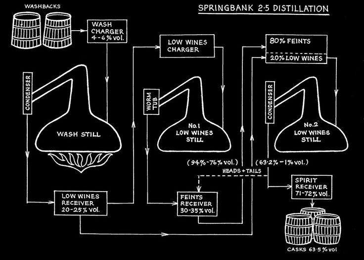 Springbank 2.5 Distillation