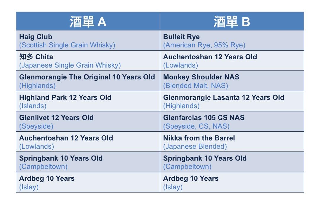 Whisky List Comparison 01