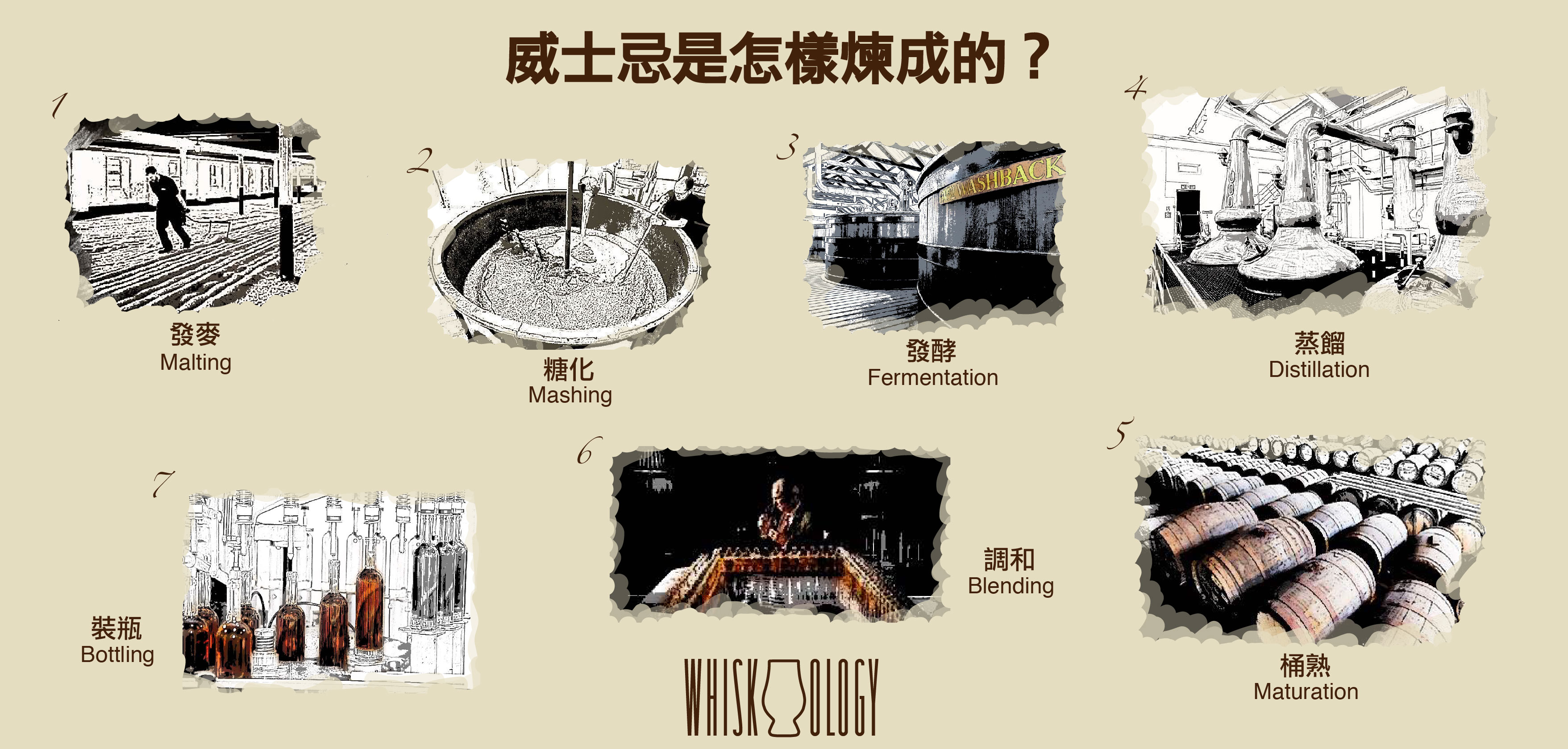 Blog FB Page 0027_How Whisky is Made