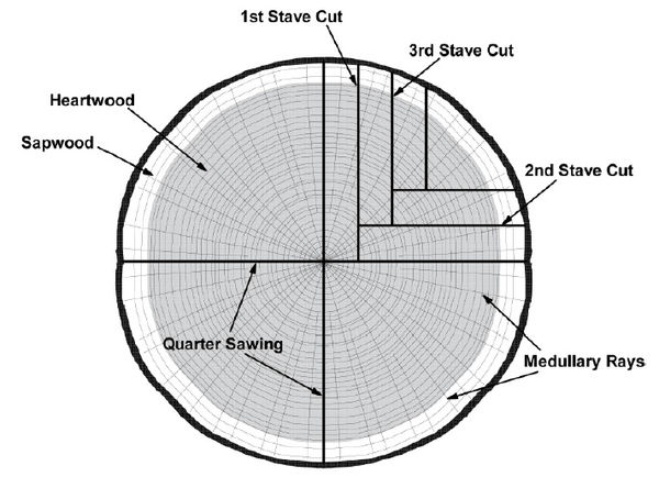 quartersawn-cut2